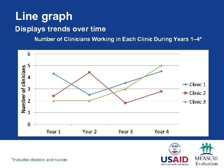 Line graph Displays trends over time Number of Clinicians Working in Each Clinic During
