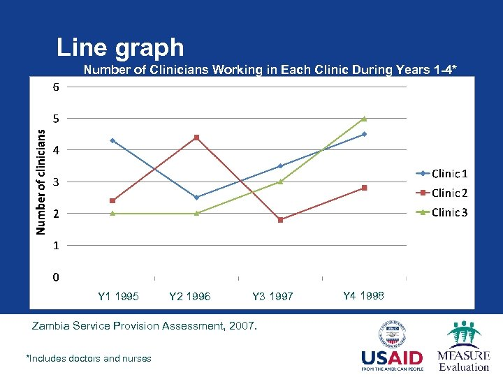 Line graph Number of Clinicians Working in Each Clinic During Years 1 -4* Y
