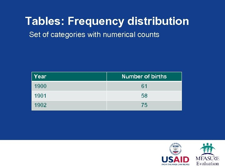 Tables: Frequency distribution Set of categories with numerical counts Year Number of births 1900