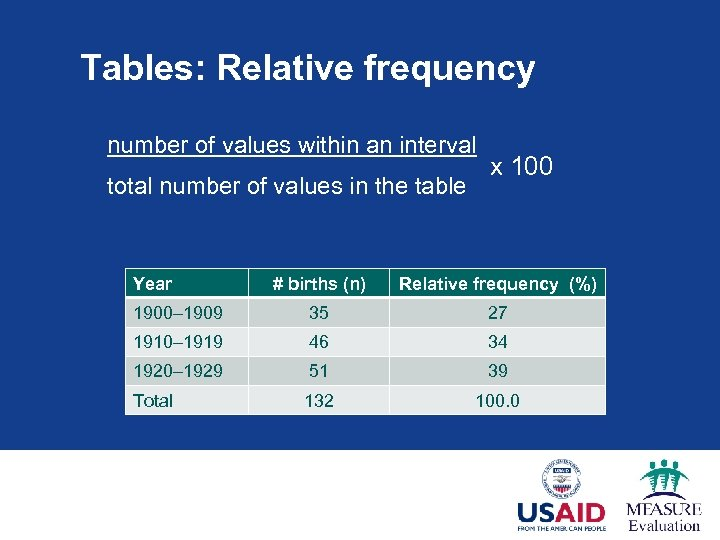 Tables: Relative frequency number of values within an interval total number of values in
