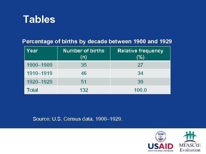 Tables Percentage of births by decade between 1900 and 1929 Year Number of births