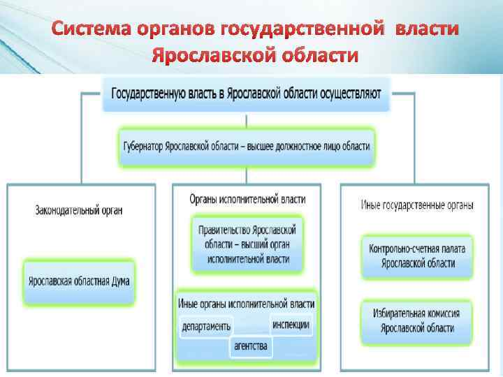 Система органов государственной власти Ярославской области