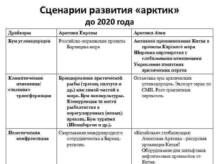 Сценарии развития «арктик» до 2020 года Драйверы Арктика Европы Арктика Азии Бум углеводородов Российско-норвежские