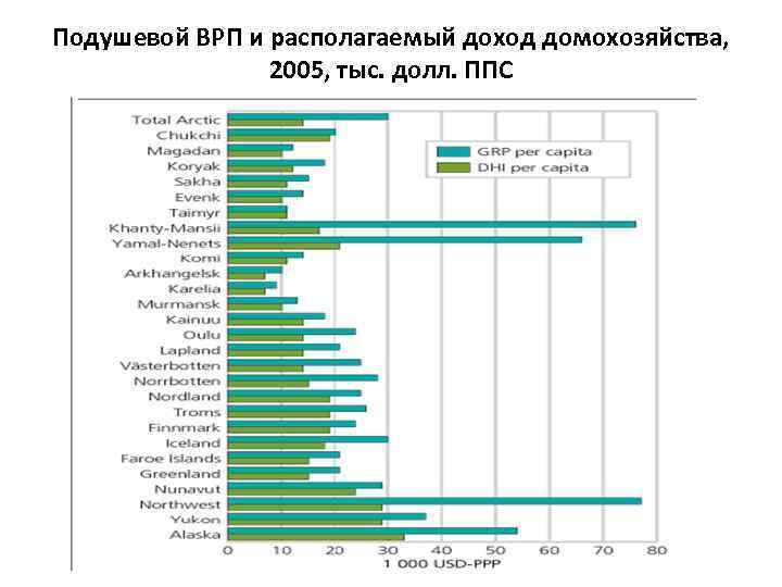 Подушевой ВРП и располагаемый доход домохозяйства, 2005, тыс. долл. ППС
