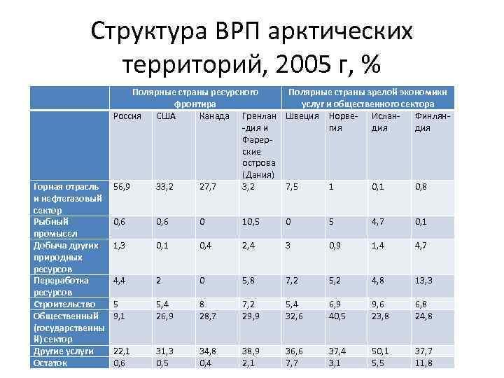 Структура ВРП арктических территорий, 2005 г, % Горная отрасль и нефтегазовый сектор Рыбный промысел