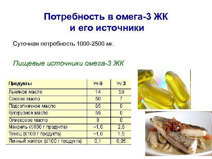 Потребность в омега-3 ЖК и его источники Суточная потребность 1000 -2500 мг. Пищевые источники