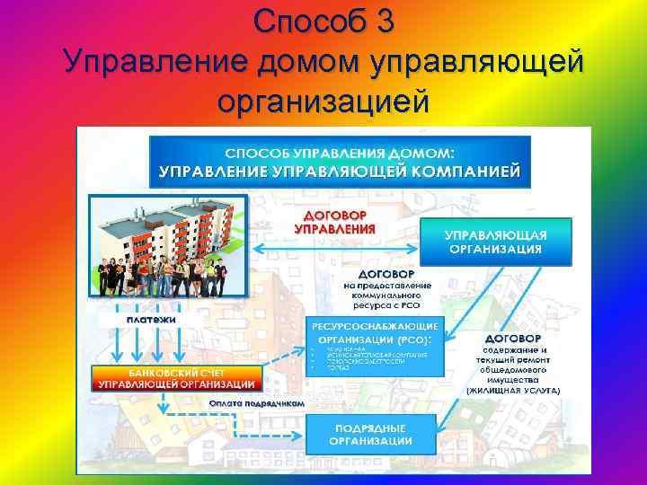 Способ 3 Управление домом управляющей организацией