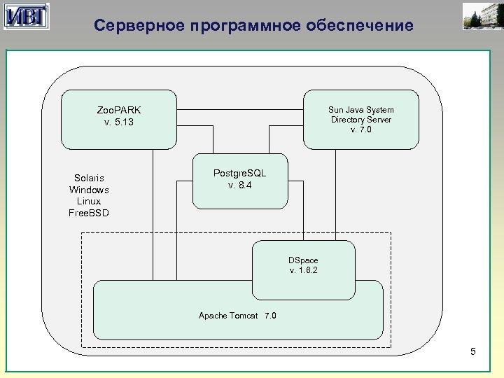 Серверное программное обеспечение Sun Java System Directory Server v. 7. 0 Zoo. PARK v.