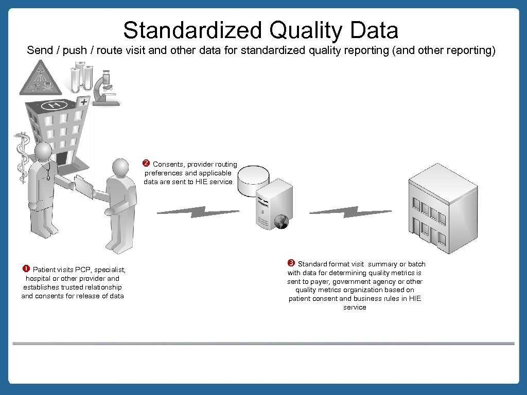 Standardized Quality Data Send / push / route visit and other data for standardized