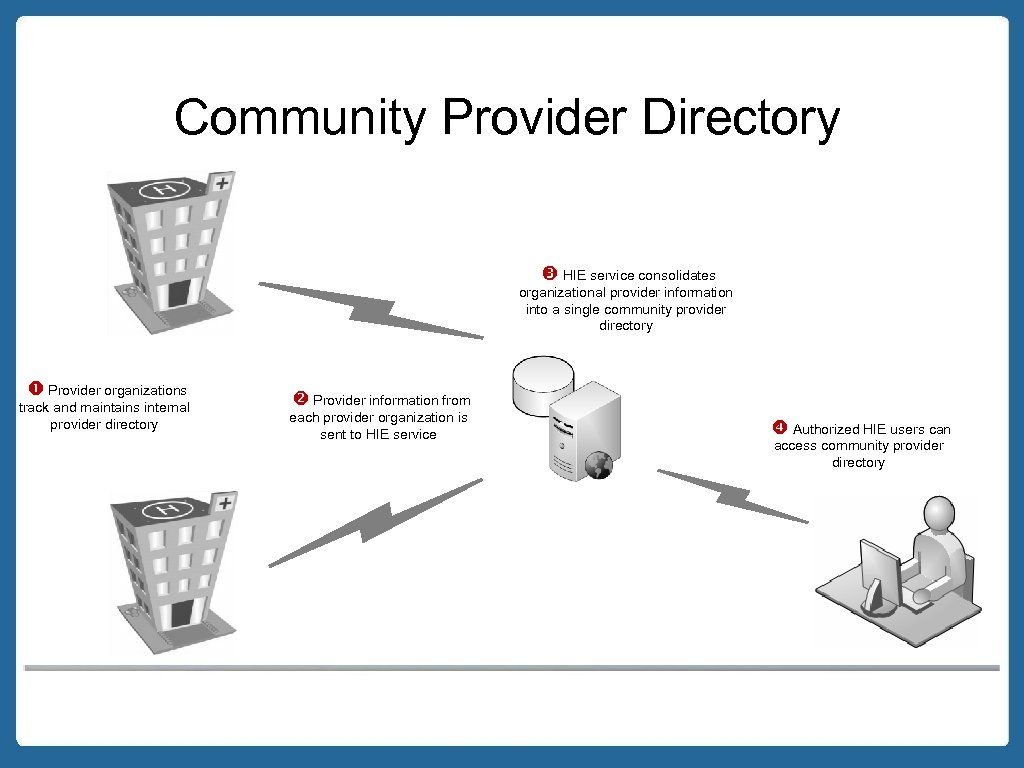 Community Provider Directory HIE service consolidates organizational provider information into a single community provider