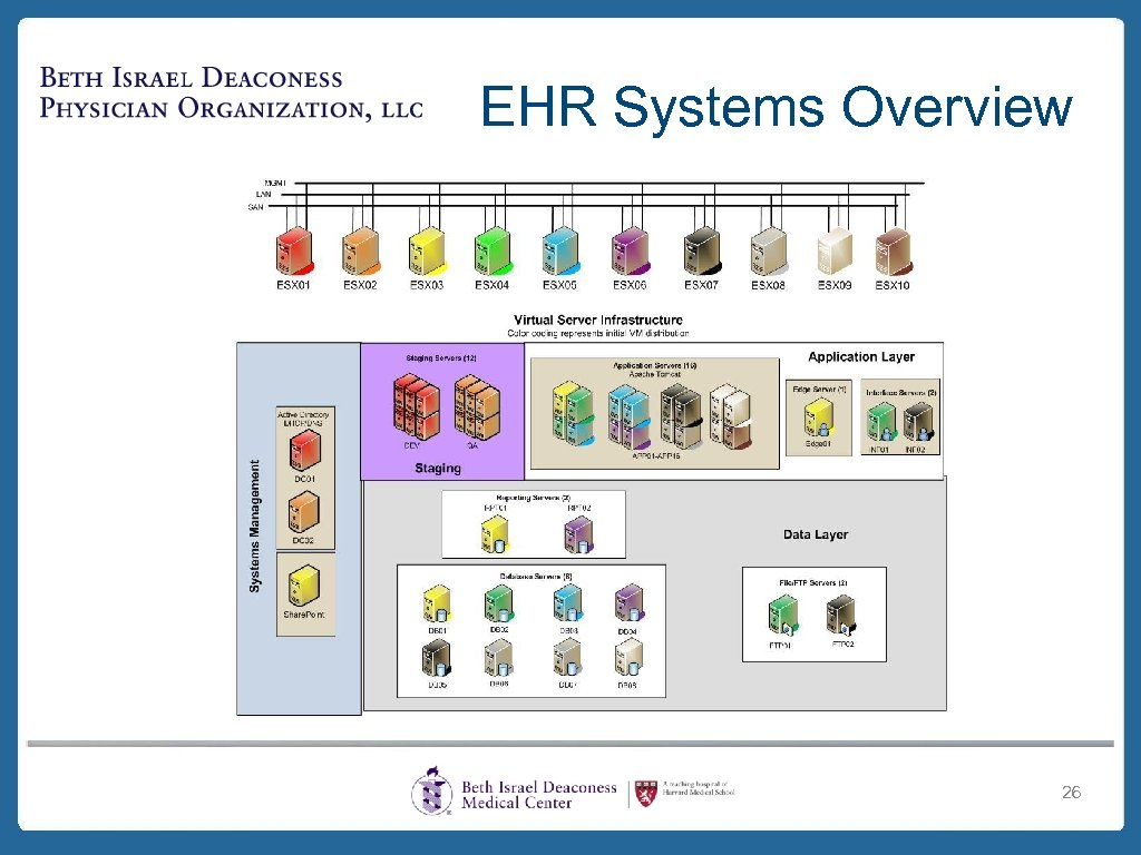 EHR Systems Overview 26