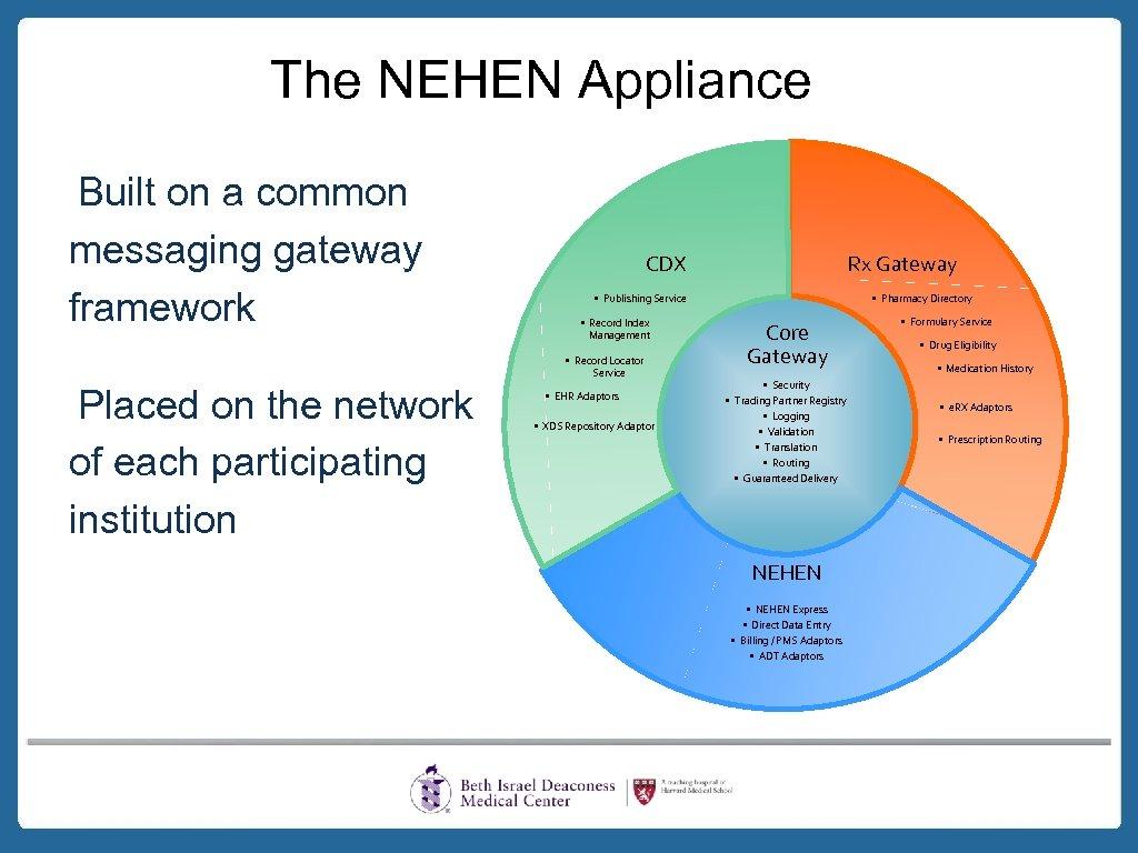 The NEHEN Appliance Built on a common messaging gateway framework CDX • Publishing Service