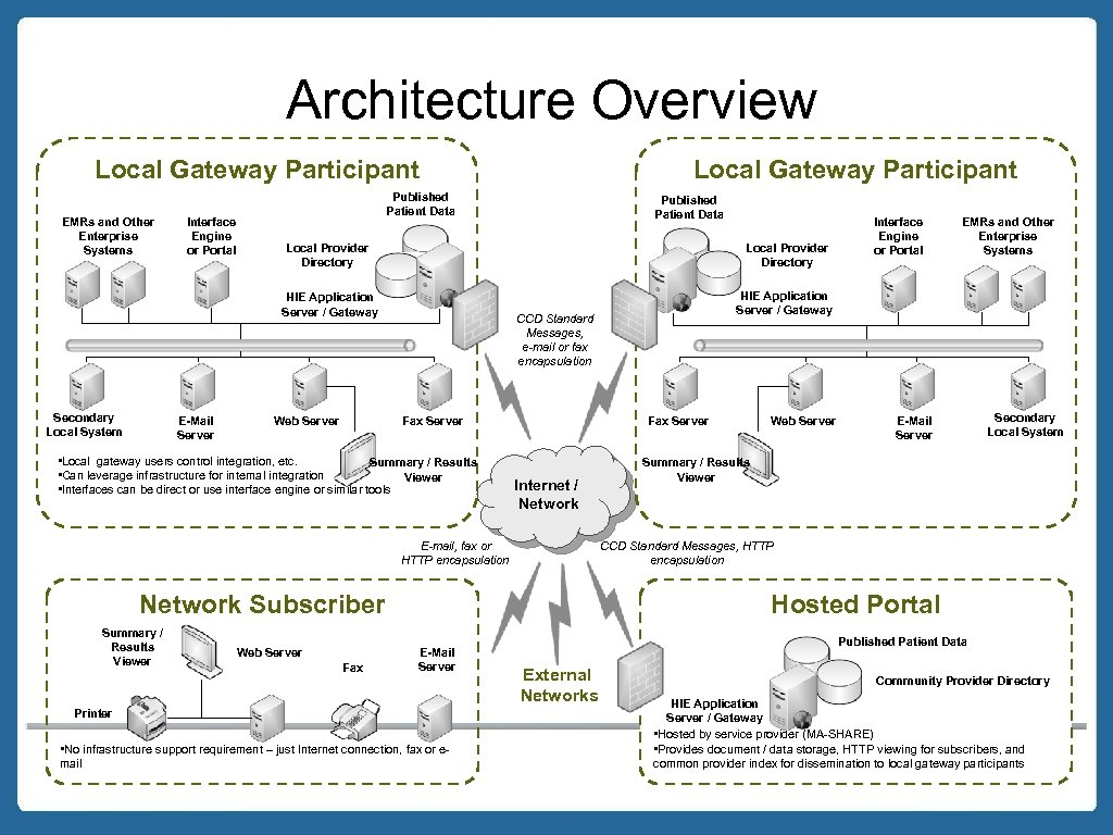 Architecture Overview Local Gateway Participant EMRs and Other Enterprise Systems Interface Engine or Portal