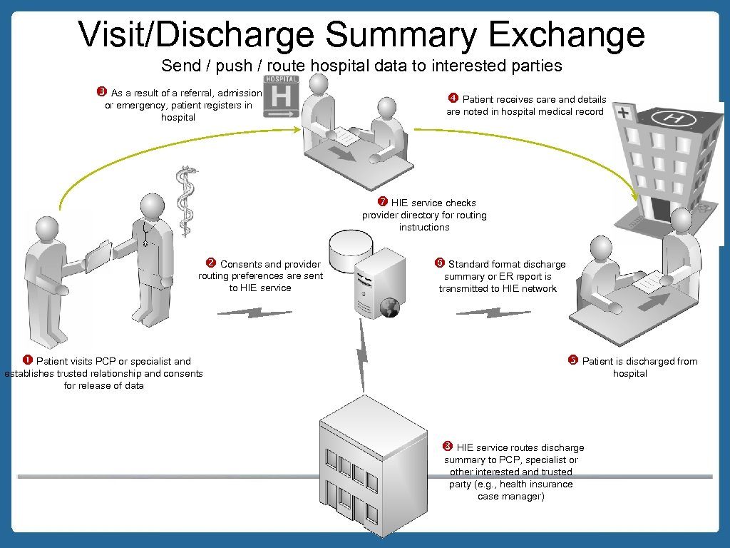 Visit/Discharge Summary Exchange Send / push / route hospital data to interested parties As