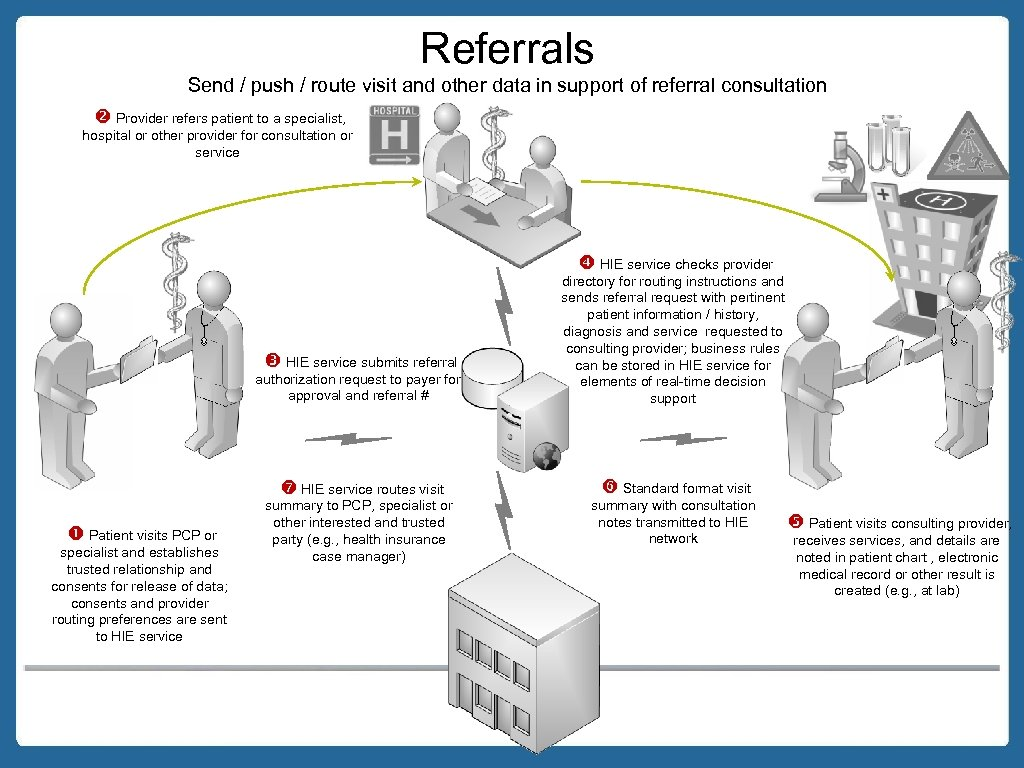 Referrals Send / push / route visit and other data in support of referral