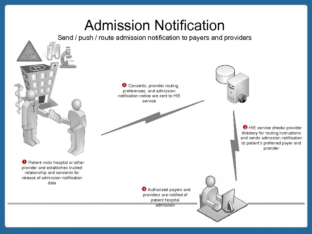 Admission Notification Send / push / route admission notification to payers and providers Consents,