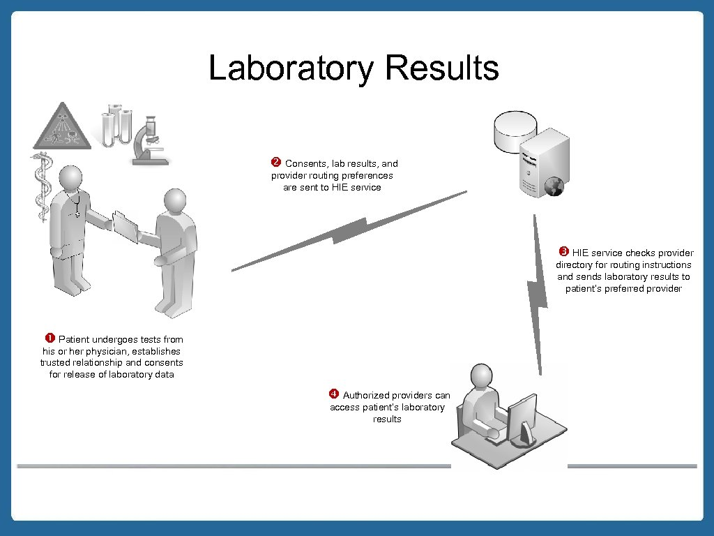 Laboratory Results Consents, lab results, and provider routing preferences are sent to HIE service