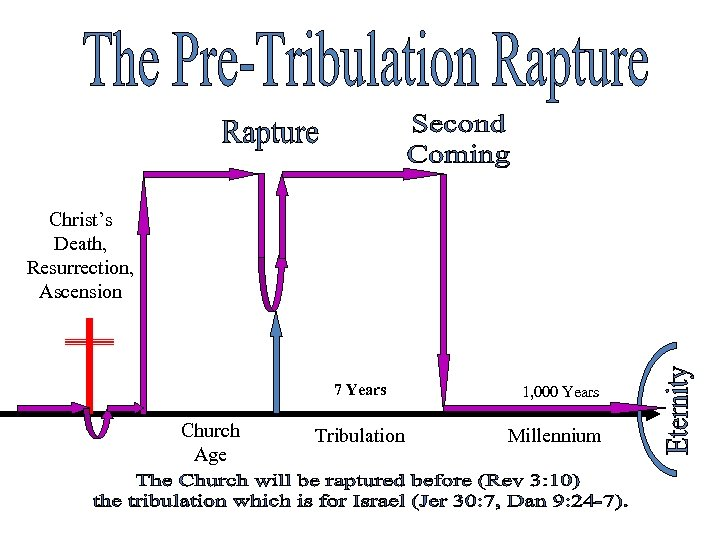 Christ's Death, Resurrection, Ascension 7 Years Church Age Tribulation 1, 000 Years Millennium