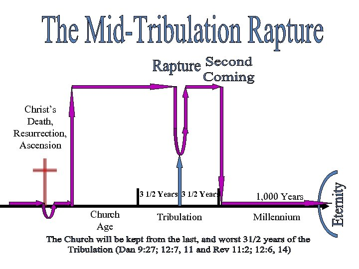 Christ's Death, Resurrection, Ascension 3 1/2 Years Church Age Tribulation 1, 000 Years Millennium
