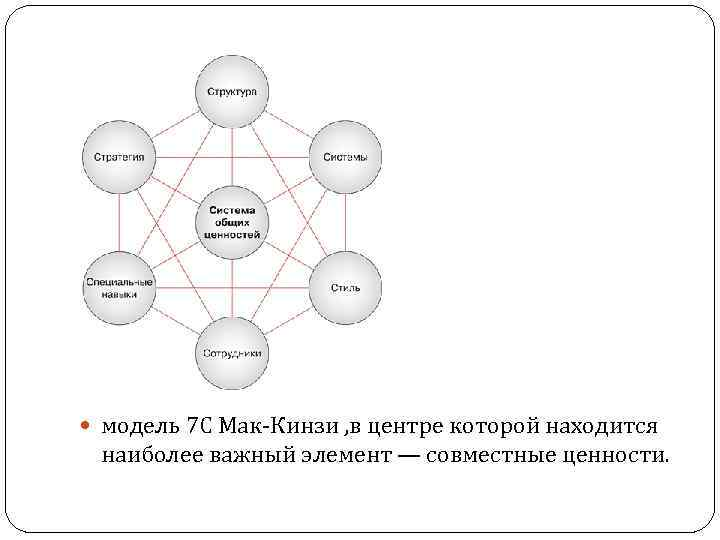 модель 7 С Мак-Кинзи , в центре которой находится наиболее важный элемент —