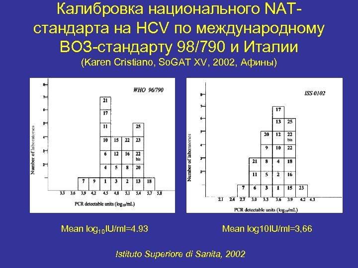 Калибровка национального NATстандарта на HCV по международному ВОЗ-стандарту 98/790 и Италии (Karen Cristiano, So.