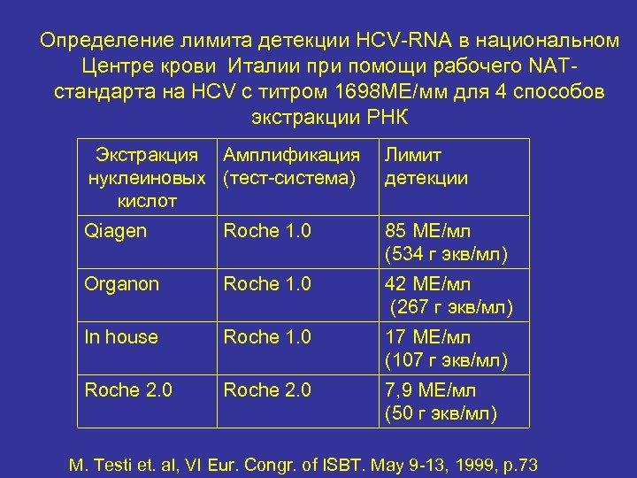 Определение лимита детекции HCV-RNA в национальном Центре крови Италии при помощи рабочего NATстандарта на