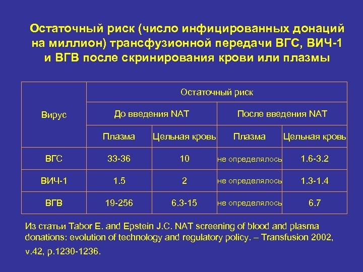 Остаточный риск (число инфицированных донаций на миллион) трансфузионной передачи ВГС, ВИЧ-1 и ВГВ после
