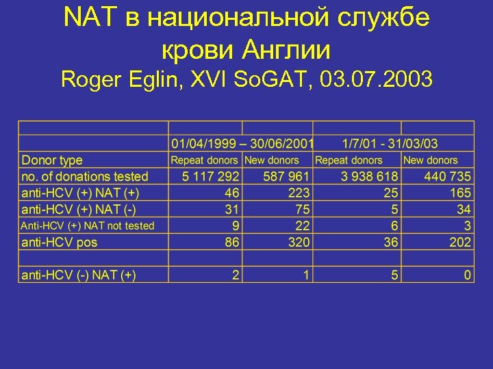 NAT в национальной службе крови Англии Roger Eglin, XVI So. GAT, 03. 07. 2003