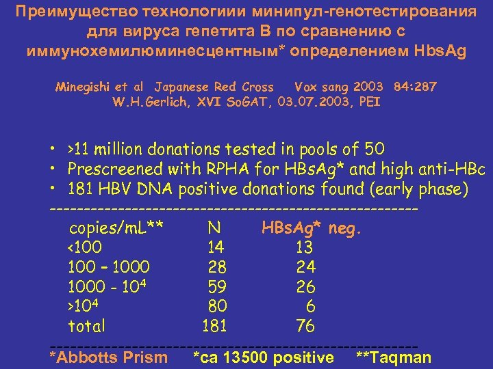 Преимущество технологиии минипул-генотестирования для вируса гепетита В по сравнению с иммунохемилюминесцентным* определением Hbs. Ag