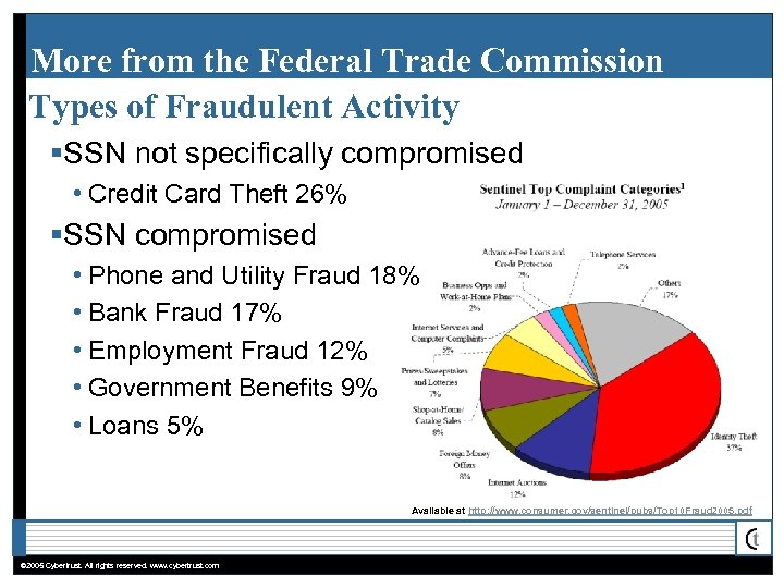 More from the Federal Trade Commission Types of Fraudulent Activity §SSN not specifically compromised