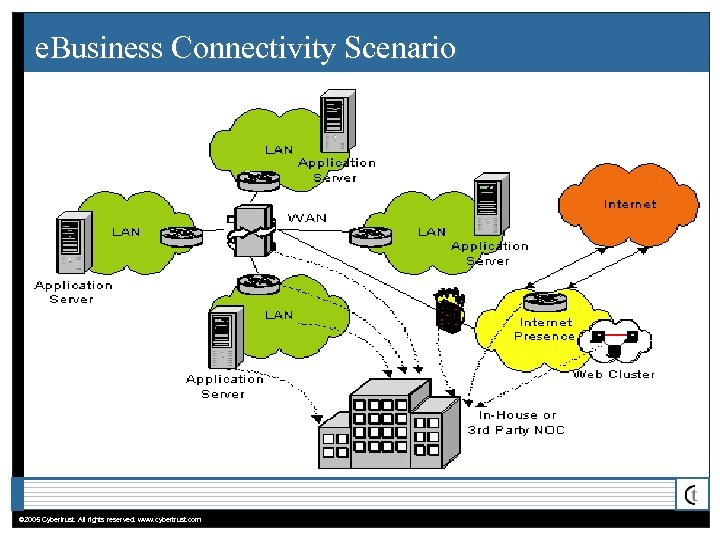 e. Business Connectivity Scenario © 2005 Cybertrust. All rights reserved. www. cybertrust. com