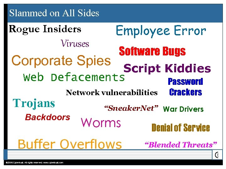 Slammed on All Sides Employee Error Rogue Insiders Viruses Corporate Spies Software Bugs Script