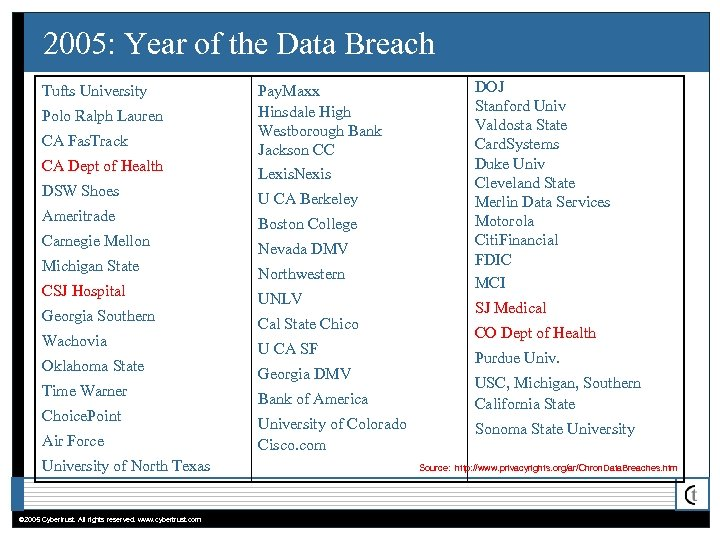 2005: Year of the Data Breach Tufts University Polo Ralph Lauren CA Fas. Track