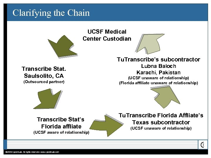 Clarifying the Chain UCSF Medical Center Custodian Tu. Transcribe's subcontractor Transcribe Stat. Saulsolito, CA