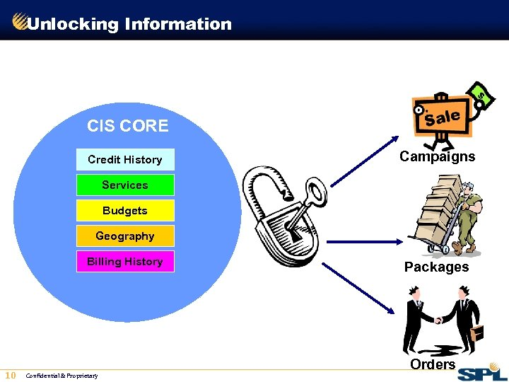 Unlocking Information CIS CORE Credit History Campaigns Services Budgets Geography Billing History 10 Confidential