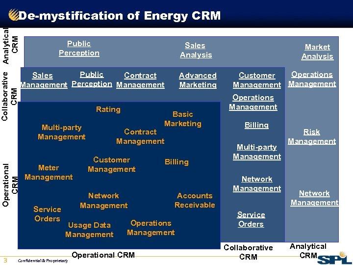 Collaborative Analytical CRM De-mystification of Energy CRM Public Perception Public Sales Contract Management Perception