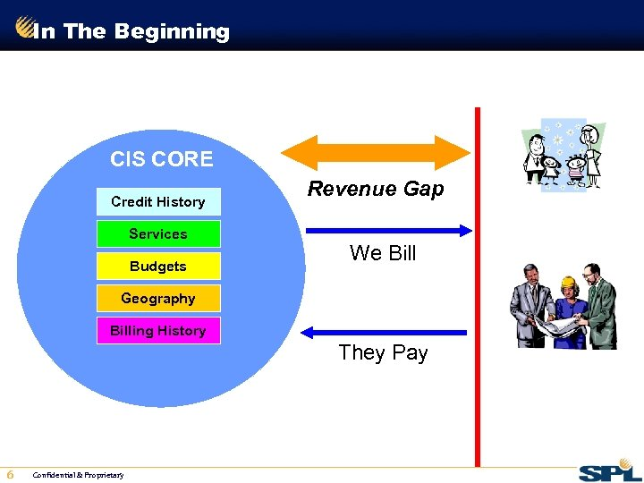 In The Beginning CIS CORE Credit History Services Budgets Revenue Gap Residential We Bill