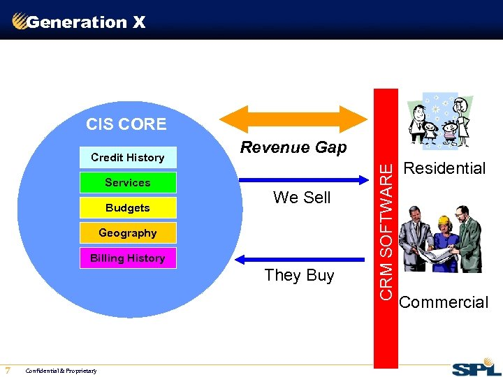 Generation X CIS CORE Services Budgets Revenue Gap We Sell Geography Billing History They
