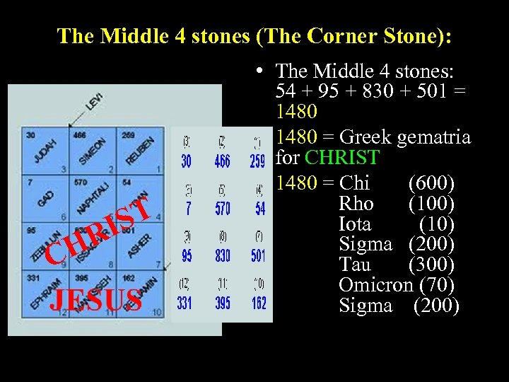 The Middle 4 stones (The Corner Stone): R CH ST I • The Middle