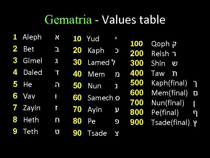 Gematria - Values table 1 2 3 4 5 6 7 8 9 Aleph