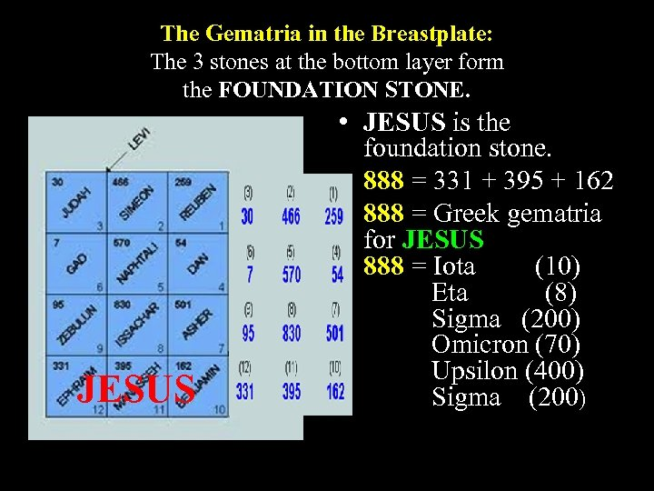 The Gematria in the Breastplate: The 3 stones at the bottom layer form the