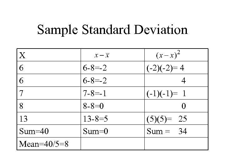 Sample Standard Deviation X 6 6 7 8 13 Sum=40 Mean=40/5=8 6 -8=-2 7