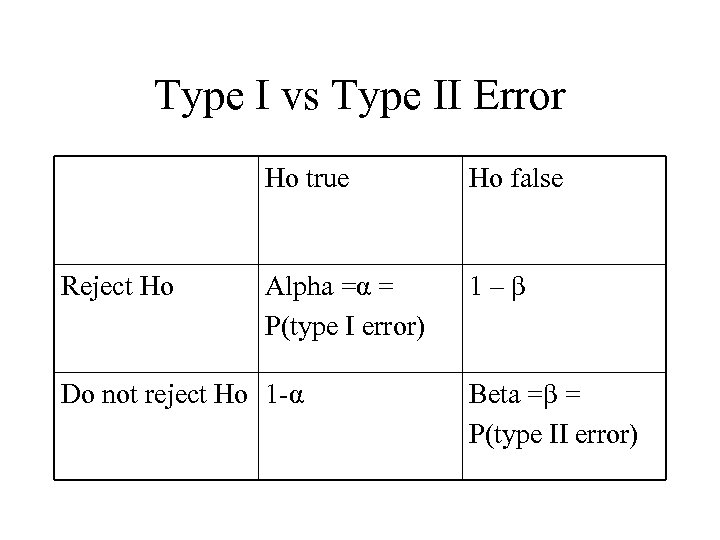 Type I vs Type II Error Ho true Reject Ho Ho false Alpha =α