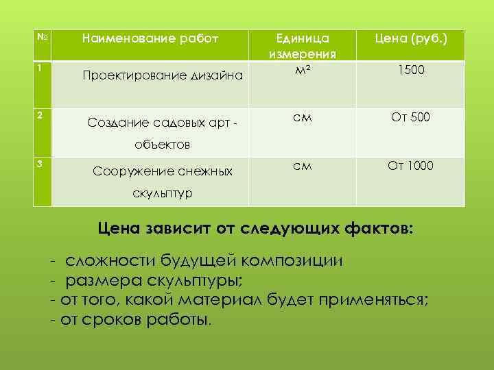 № 1 2 Наименование работ Цена (руб. ) Проектирование дизайна Единица измерения м² Создание