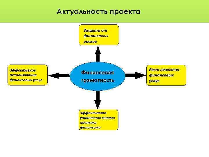 Актуальность проекта
