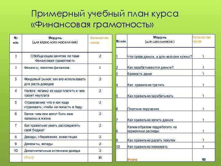 Примерный учебный план курса «Финансовая грамотность» Модуль (для школьников ) Количество часов № п/п
