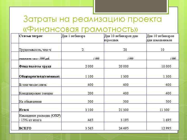 Затраты на реализацию проекта «Финансовая грамотность» Статьи затрат Трудоемкость, чел-ч стоимость часа - 1000