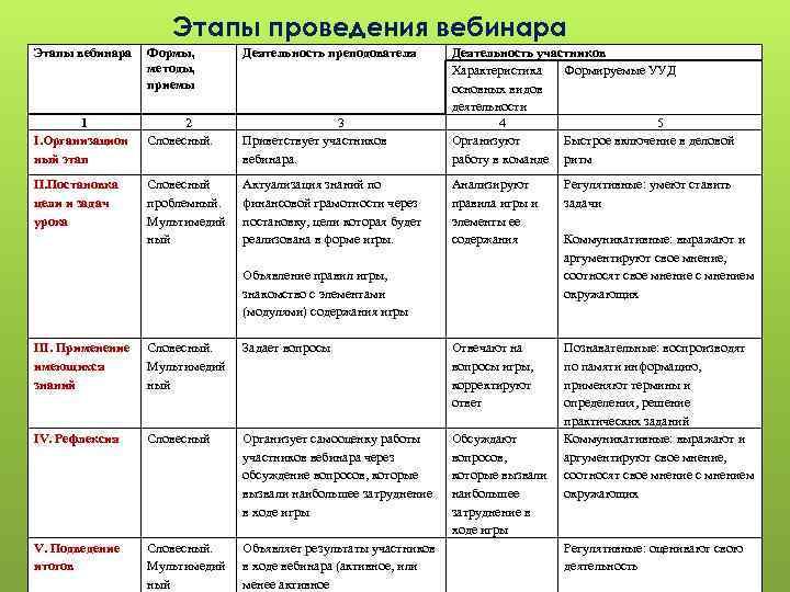 Этапы проведения вебинара Этапы вебинара Формы, методы, приемы Деятельность преподователя 1 I. Организацион ный