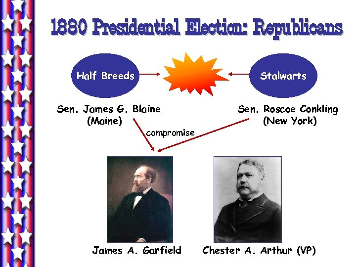 1880 Presidential Election: Republicans Half Breeds Stalwarts Sen. James G. Blaine (Maine) compromise James