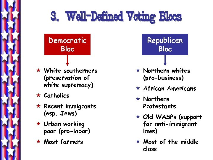 3. Well-Defined Voting Blocs Democratic Bloc « White southerners (preservation of white supremacy) «